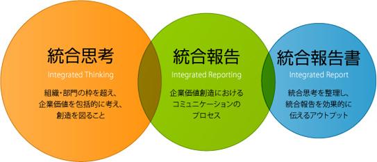 Integration Summit-統合報告書ポータルサイト